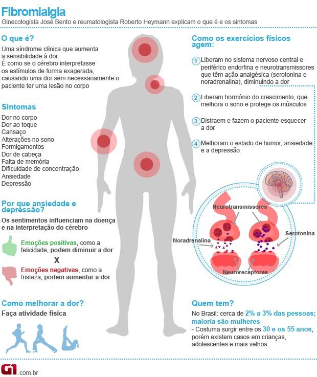 Exercícios físicos fibromialgia, mulheres