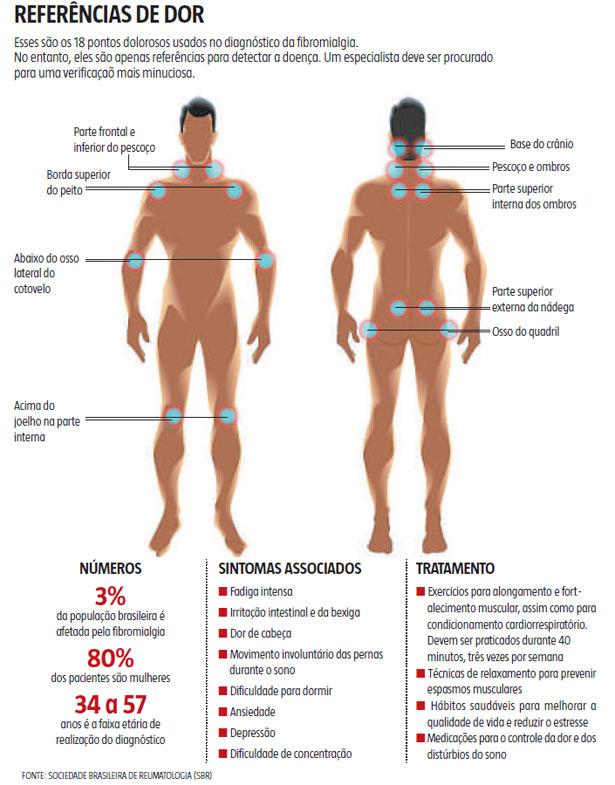Infográfico Fibromialgia